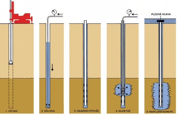 Mikropiloty technologie